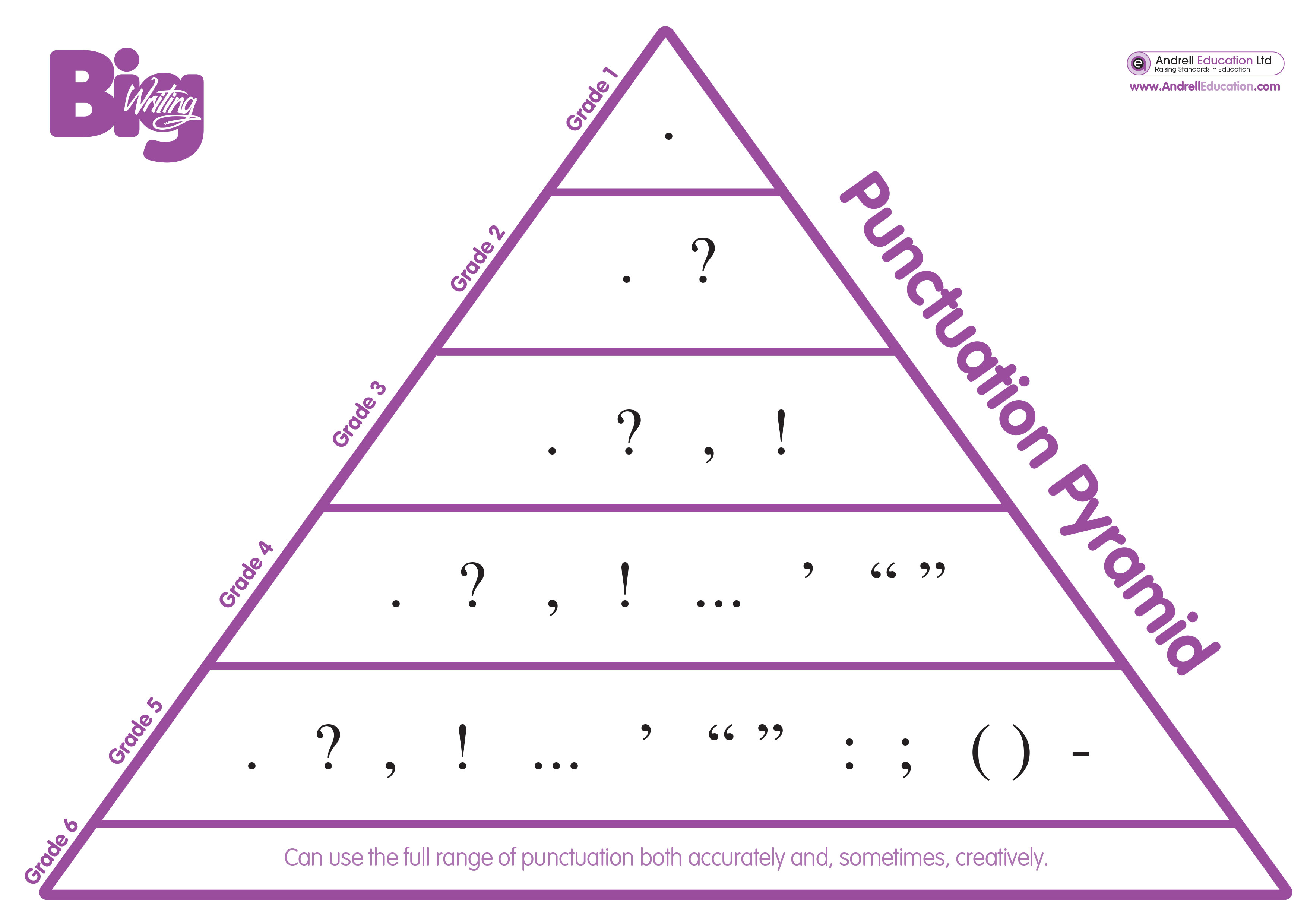 Punctuation Pyramid Openers Connectives Ambitious Vocabulary